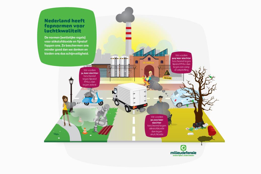 milieudefensie infographic uitstoot illustratie ontwerp